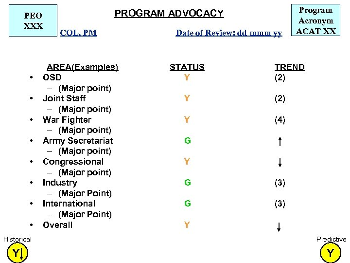 PEO XXX • • PROGRAM ADVOCACY COL, PM AREA(Examples) OSD – (Major point) Joint