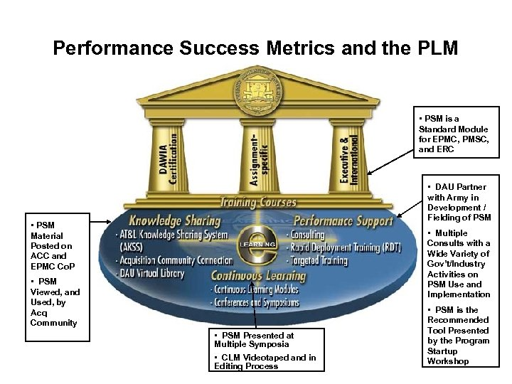 Performance Success Metrics and the PLM • PSM is a Standard Module for EPMC,