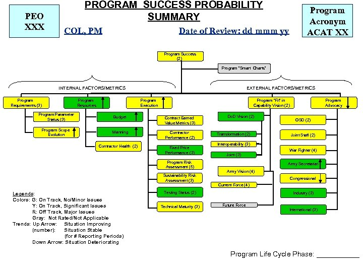PEO XXX PROGRAM SUCCESS PROBABILITY SUMMARY COL, PM Program Acronym ACAT XX Date of
