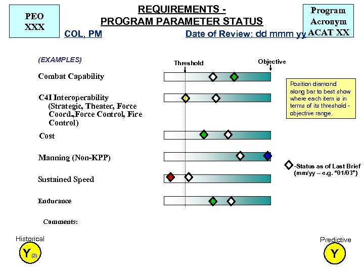 PEO XXX REQUIREMENTS PROGRAM PARAMETER STATUS COL, PM (EXAMPLES) Combat Capability C 4 I