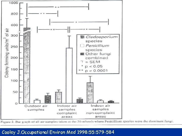 Cooley J. Occupational Environ Med 1998: 55: 579 -584