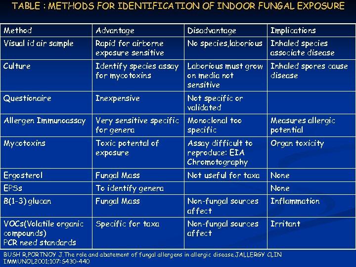 TABLE : METHODS FOR IDENTIFICATION OF INDOOR FUNGAL EXPOSURE Method Advantage Disadvantage Implications Visual