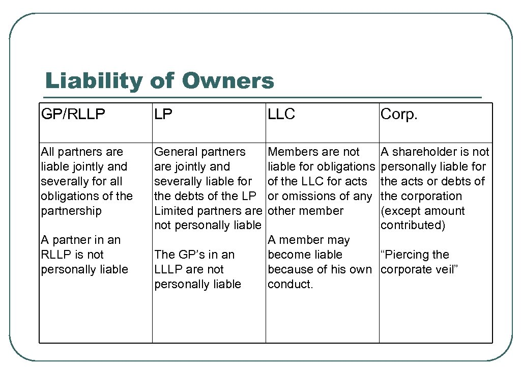 Liability of Owners GP/RLLP LP LLC Corp. All partners are liable jointly and severally