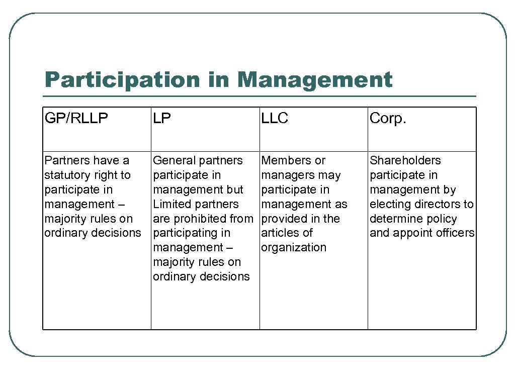 Participation in Management GP/RLLP LP LLC Corp. Partners have a statutory right to participate