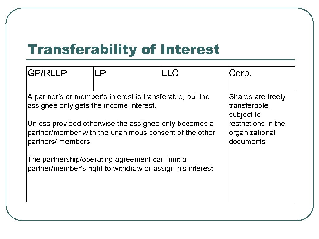 Transferability of Interest GP/RLLP LP LLC A partner's or member's interest is transferable, but