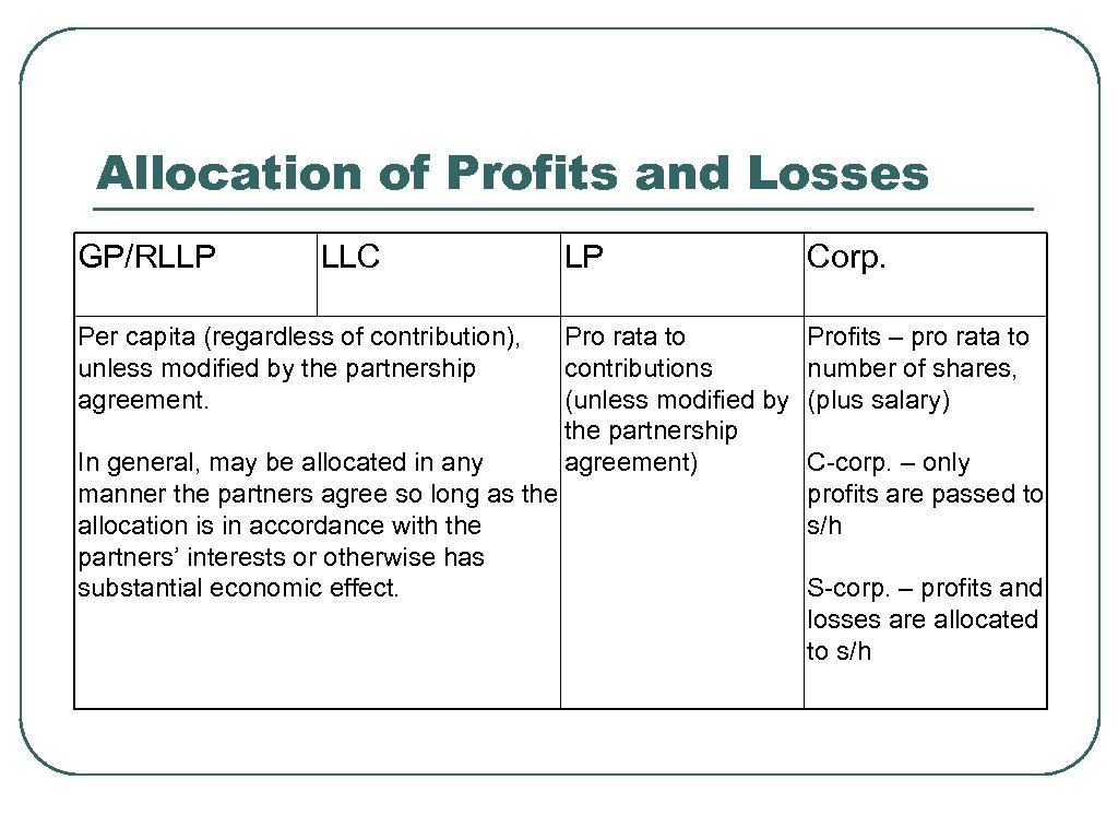 Allocation of Profits and Losses GP/RLLP LLC Per capita (regardless of contribution), unless modified