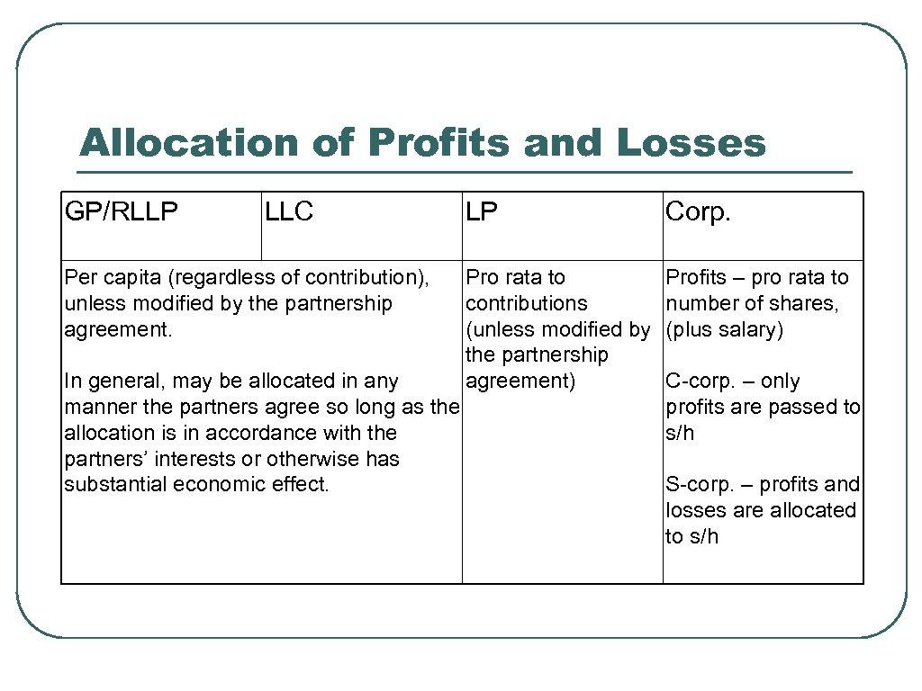 Allocation of Profits and Losses GP/RLLP LLC Per capita (regardless of contribution), unless modified