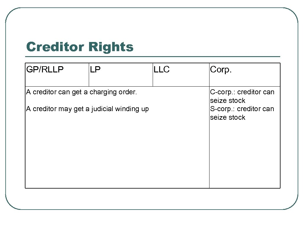 Creditor Rights GP/RLLP LP A creditor can get a charging order. A creditor may