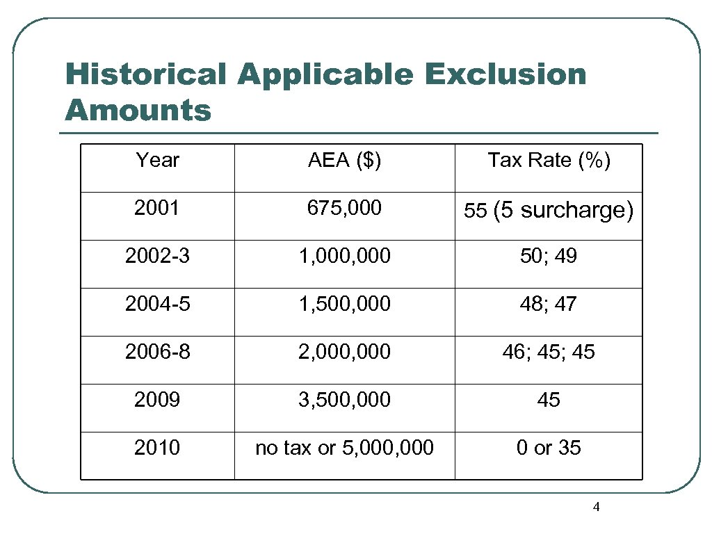 Historical Applicable Exclusion Amounts Year AEA ($) Tax Rate (%) 2001 675, 000 55