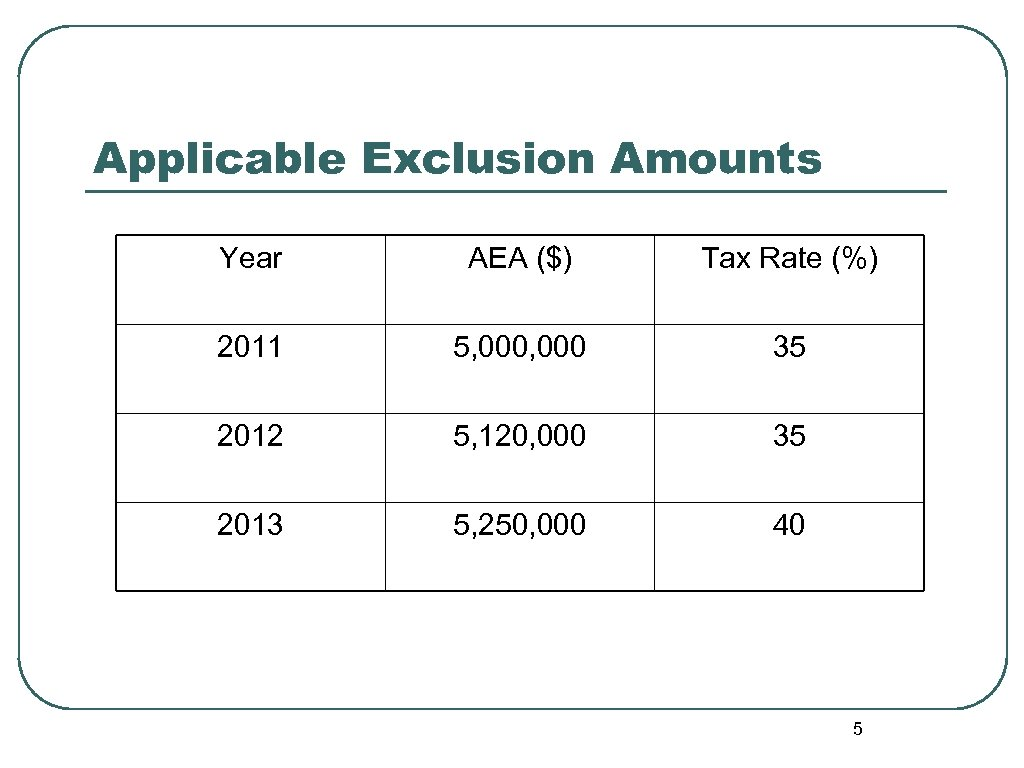 Applicable Exclusion Amounts Year AEA ($) Tax Rate (%) 2011 5, 000 35 2012