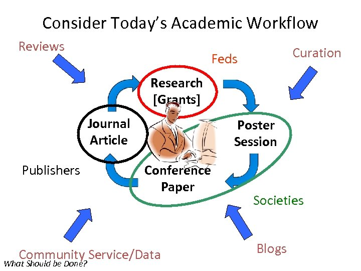 Consider Today's Academic Workflow Reviews Curation Feds Research [Grants] Journal Article Publishers Poster Session