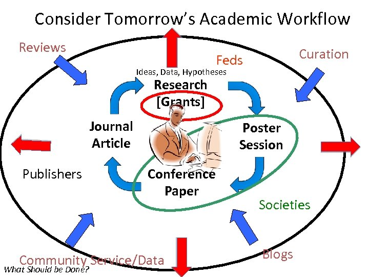 Consider Tomorrow's Academic Workflow Reviews Curation Feds Ideas, Data, Hypotheses Research [Grants] Journal Article