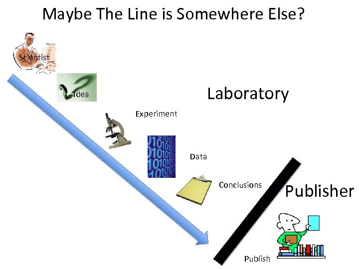 Maybe The Line is Somewhere Else? Scientist Laboratory Idea Experiment Data Conclusions Publisher