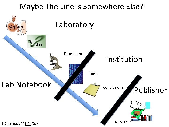 Maybe The Line is Somewhere Else? Laboratory Scientist Idea Experiment Institution Data Lab Notebook