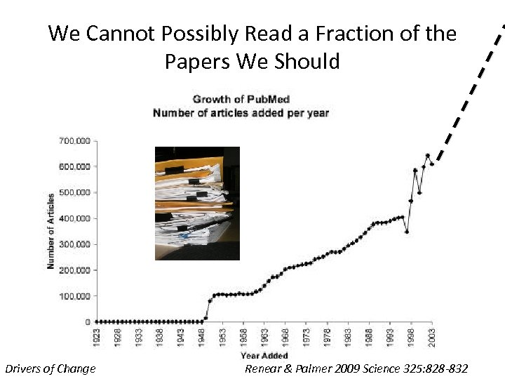 We Cannot Possibly Read a Fraction of the Papers We Should Drivers of Change