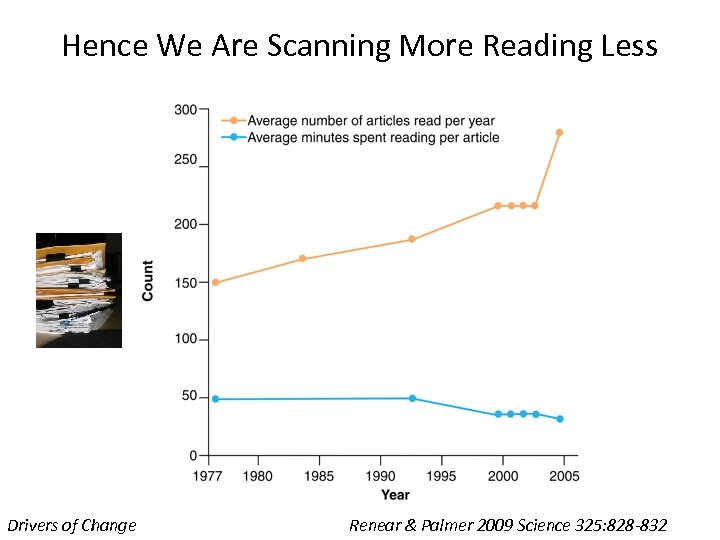 Hence We Are Scanning More Reading Less Drivers of Change Renear & Palmer 2009