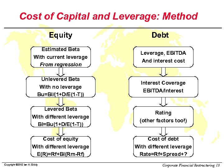 Cost of Capital and Leverage: Method Equity Debt Estimated Beta With current leverage From