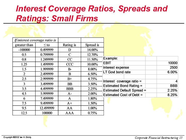 Interest Coverage Ratios, Spreads and Ratings: Small Firms Copyright © 2002 Ian H. Giddy