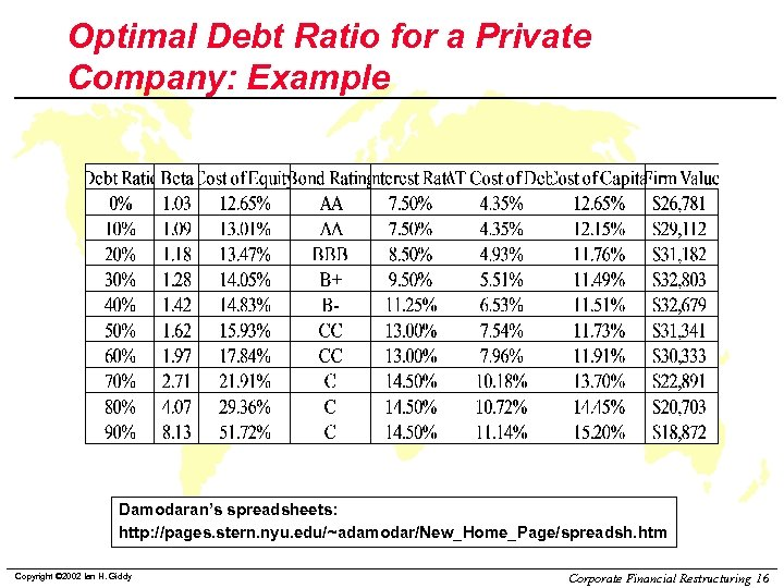 Optimal Debt Ratio for a Private Company: Example Damodaran's spreadsheets: http: //pages. stern. nyu.