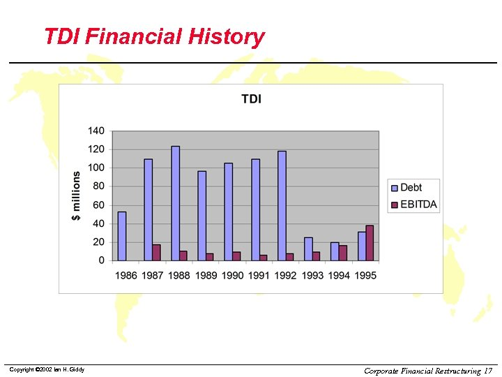 TDI Financial History Copyright © 2002 Ian H. Giddy Corporate Financial Restructuring 17