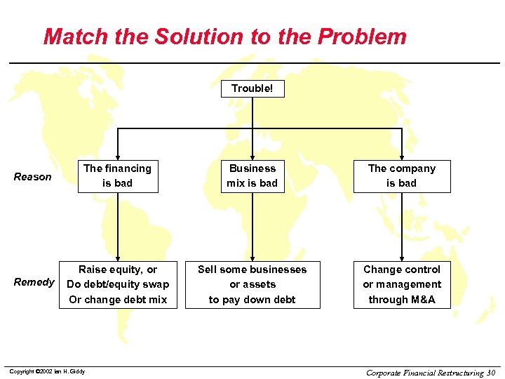 Match the Solution to the Problem Trouble! Reason The financing is bad Business mix