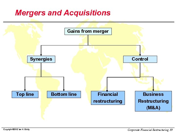 Mergers and Acquisitions Gains from merger Synergies Top line Copyright © 2002 Ian H.