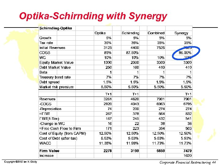 Optika-Schirnding with Synergy Copyright © 2002 Ian H. Giddy Corporate Financial Restructuring 44