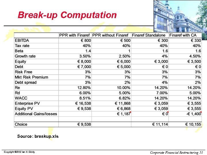 Break-up Computation Source: breakup. xls Copyright © 2002 Ian H. Giddy Corporate Financial Restructuring
