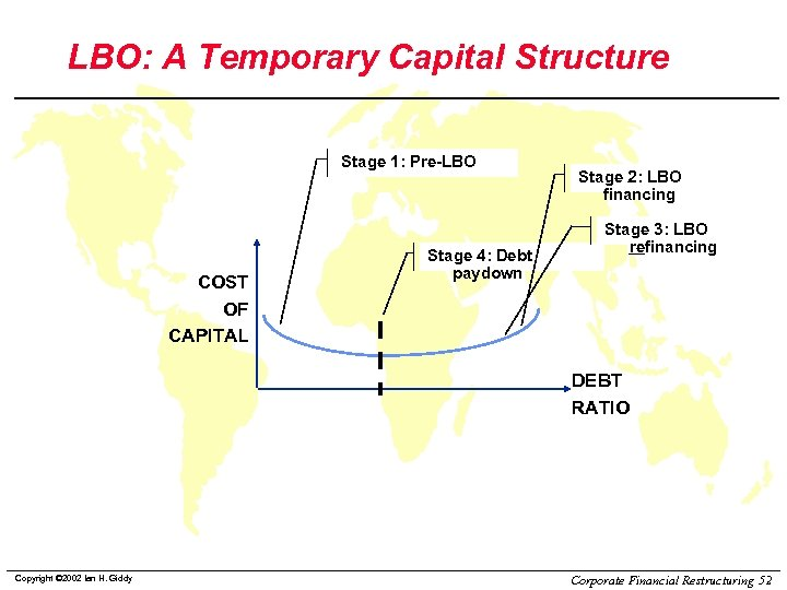 LBO: A Temporary Capital Structure Stage 1: Pre-LBO COST OF CAPITAL Stage 4: Debt