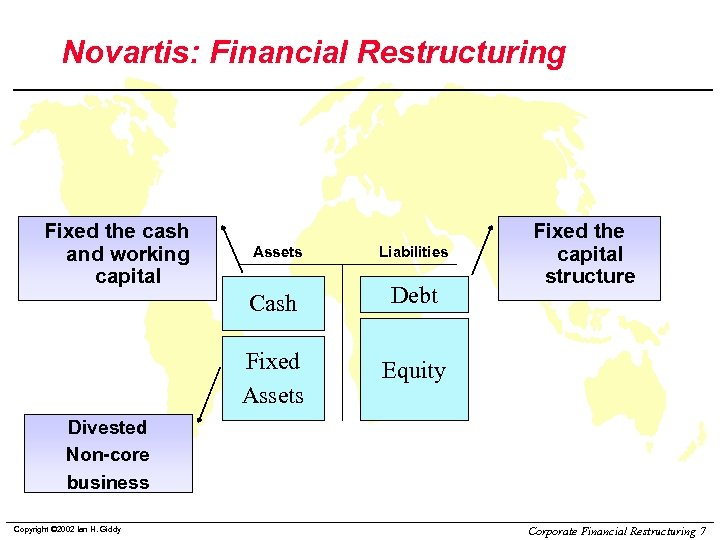 Novartis: Financial Restructuring Fixed the cash and working capital Assets Liabilities Cash Debt Fixed