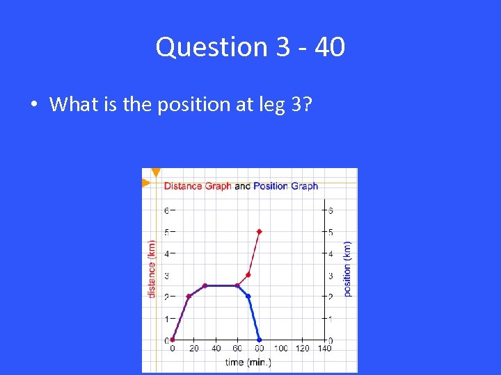Question 3 - 40 • What is the position at leg 3?