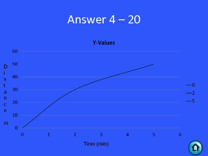 Answer 4 – 20 D i s t a n c e m Time