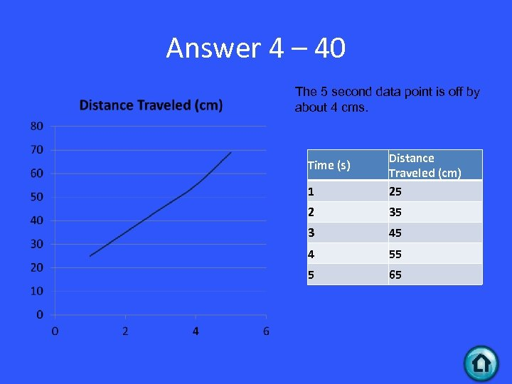 Answer 4 – 40 The 5 second data point is off by about 4