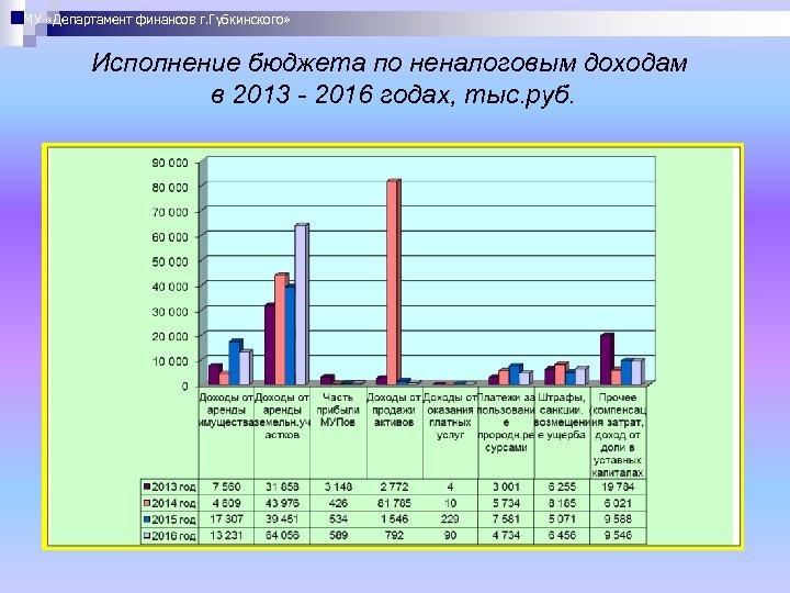 МУ «Департамент финансов г. Губкинского» Исполнение бюджета по неналоговым доходам в 2013 - 2016