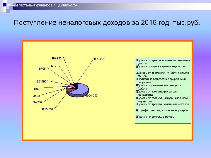МУ «Департамент финансов г. Губкинского» Поступление неналоговых доходов за 2016 год, тыс. руб. 6