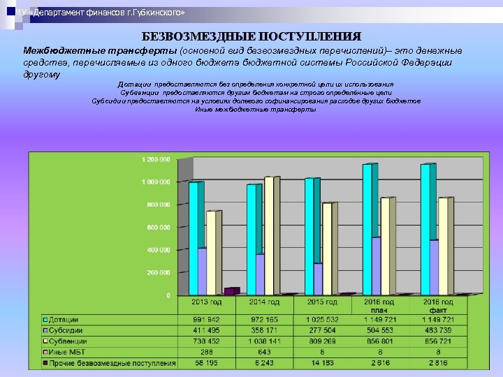 МУ «Департамент финансов г. Губкинского» БЕЗВОЗМЕЗДНЫЕ ПОСТУПЛЕНИЯ Межбюджетные трансферты (основной вид безвозмездных перечислений)– это