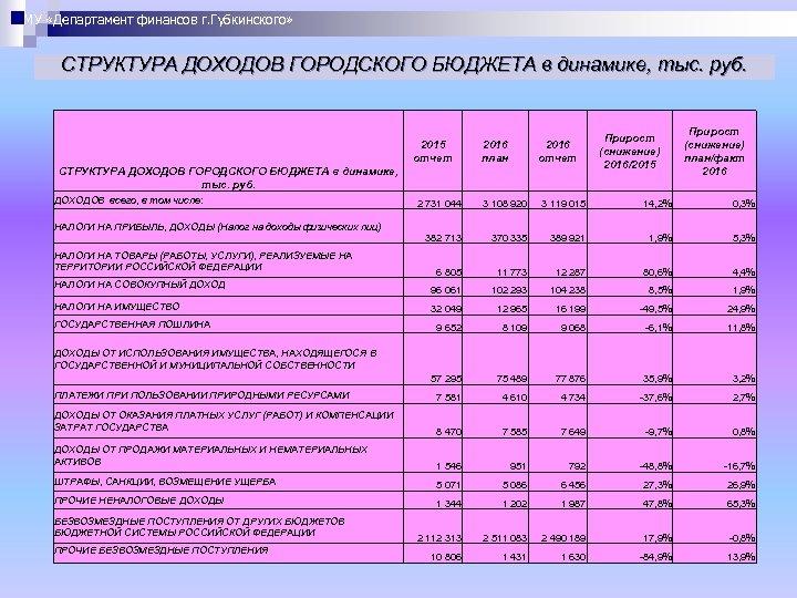 МУ «Департамент финансов г. Губкинского» СТРУКТУРА ДОХОДОВ ГОРОДСКОГО БЮДЖЕТА в динамике, тыс. руб. 2015