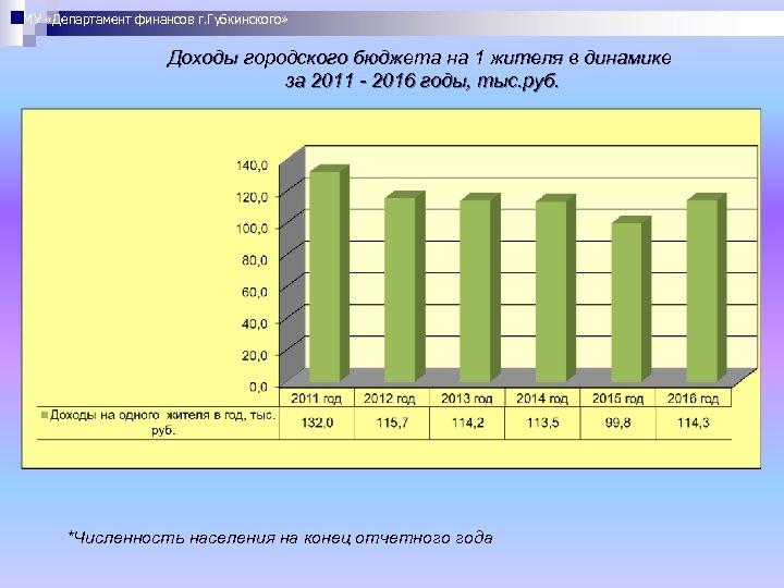 МУ «Департамент финансов г. Губкинского» Доходы городского бюджета на 1 жителя в динамике за