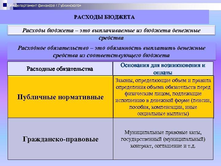 МУ «Департамент финансов г. Губкинского» РАСХОДЫ БЮДЖЕТА Расходы бюджета – это выплачиваемые из бюджета