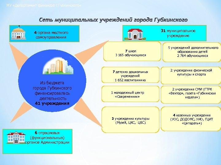 МУ «Департамент финансов г. Губкинского» Сеть муниципальных учреждений города Губкинского 31 муниципальное учреждение 4