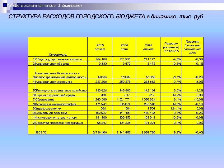 МУ «Департамент финансов г. Губкинского» СТРУКТУРА РАСХОДОВ ГОРОДСКОГО БЮДЖЕТА в динамике, тыс. руб. 2015