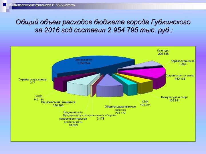 МУ «Департамент финансов г. Губкинского» Общий объем расходов бюджета города Губкинского за 2016 год
