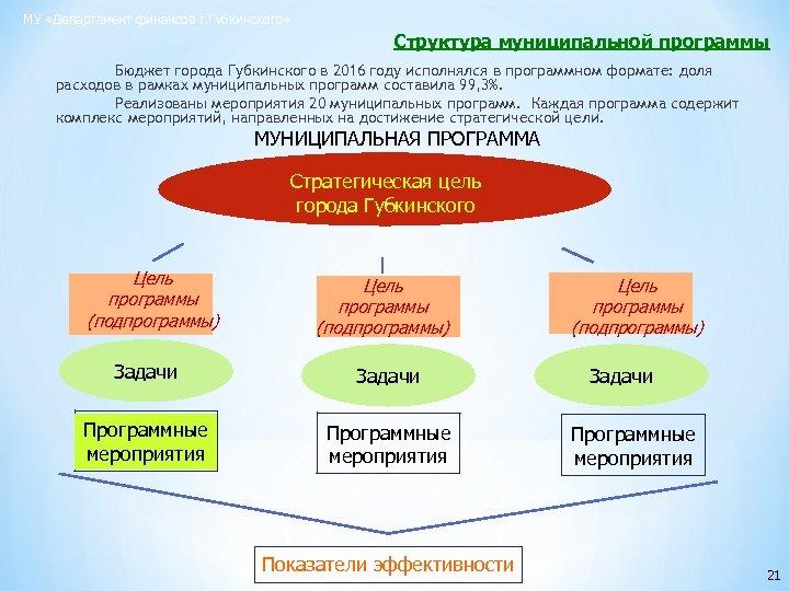 МУ «Департамент финансов г. Губкинского» Структура муниципальной программы Бюджет города Губкинского в 2016 году