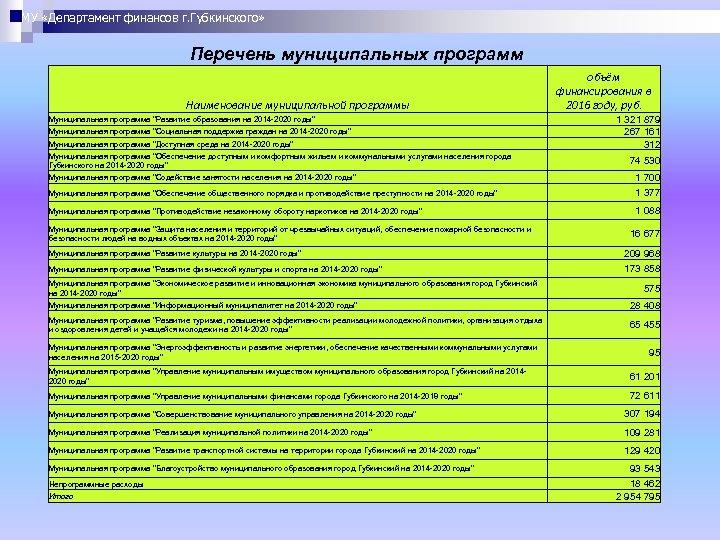МУ «Департамент финансов г. Губкинского» Перечень муниципальных программ Наименование муниципальной программы Муниципальная программа
