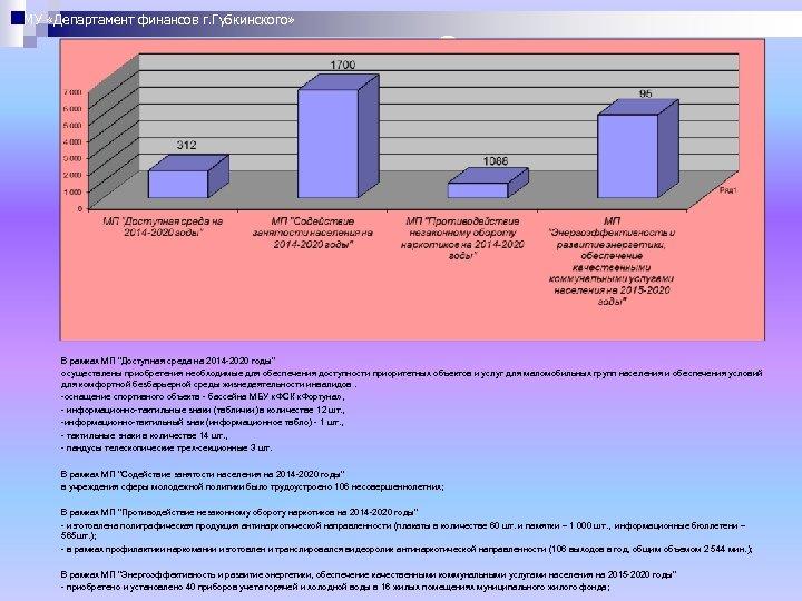 МУ «Департамент финансов г. Губкинского» 1 4 5 2 7 В рамках МП