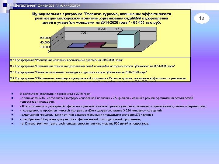 МУ «Департамент финансов г. Губкинского» Муниципальная программа