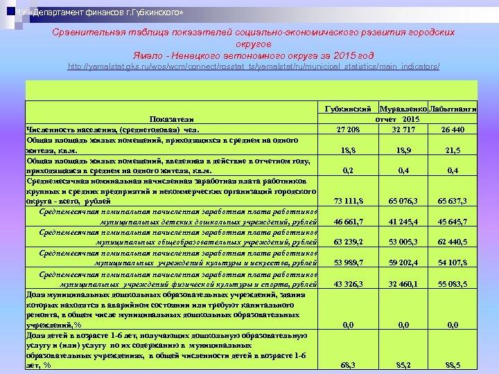 МУ «Департамент финансов г. Губкинского» Сравнительная таблица показателей социально-экономического развития городских округов Ямало -