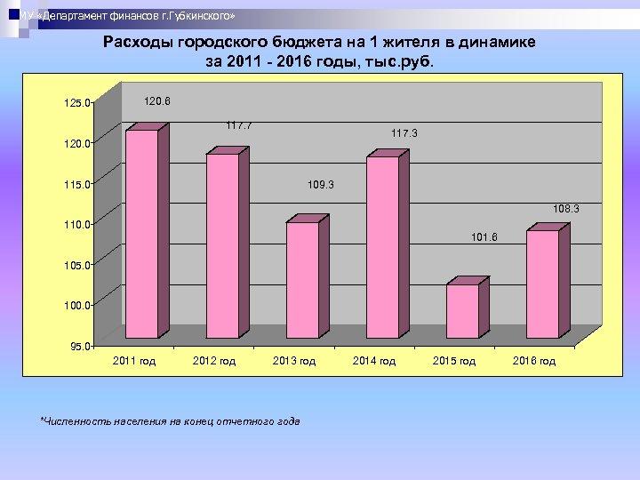 МУ «Департамент финансов г. Губкинского» Расходы городского бюджета на 1 жителя в динамике за