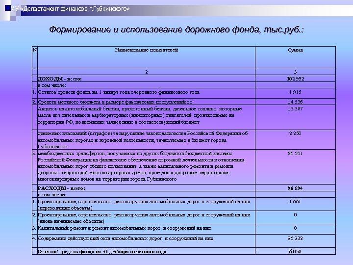 МУ «Департамент финансов г. Губкинского» Формирование и использование дорожного фонда, тыс. руб. : N