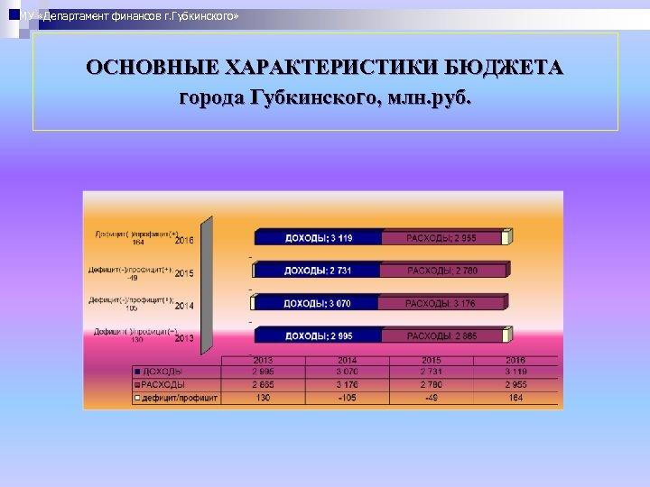 МУ «Департамент финансов г. Губкинского» ОСНОВНЫЕ ХАРАКТЕРИСТИКИ БЮДЖЕТА города Губкинского, млн. руб.